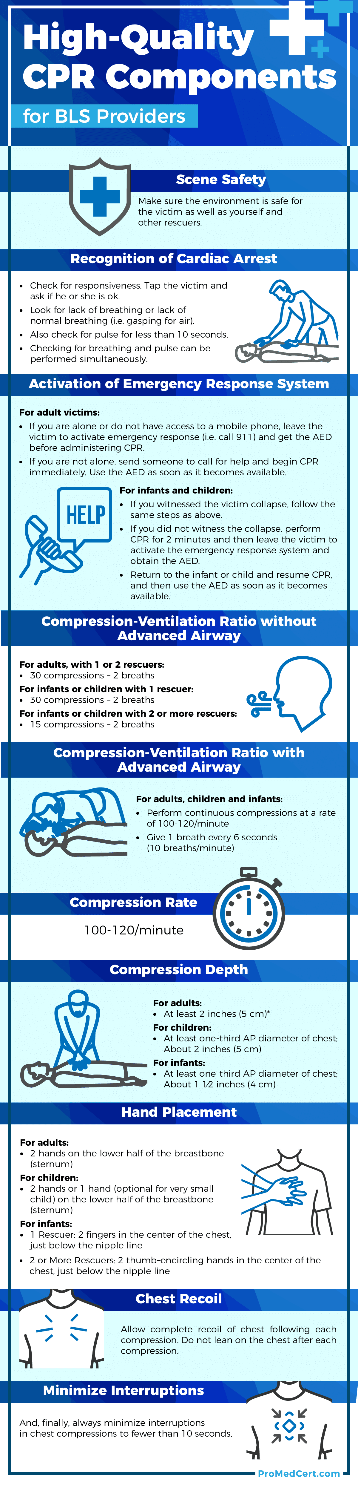 Components-Of-High-Quality-CPR-Infographic-ProMedCert.com