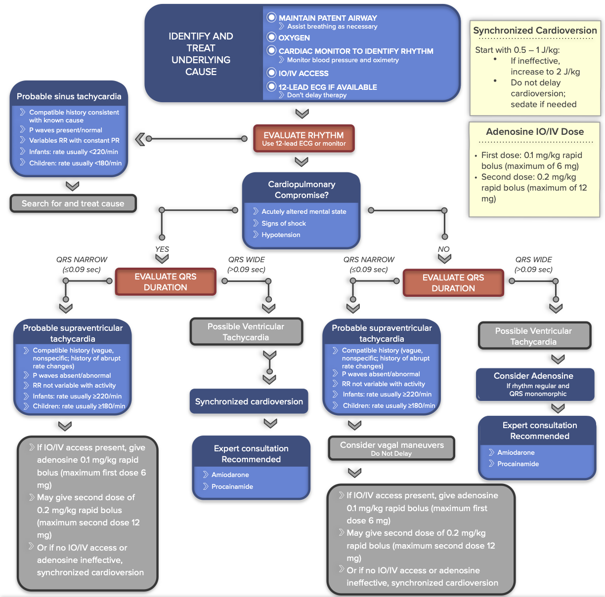 Pediatric Tachycardia With A Pulse and Poor Perfusion Algorithm