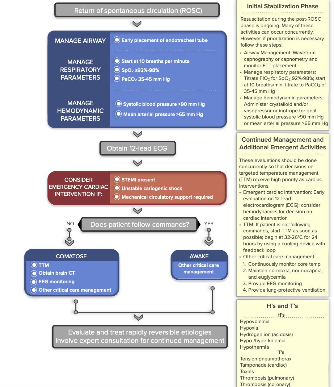 Promed Certifications Algorithms Post Cardiac Arrest Care Acls